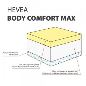 Materac lateksowy 200x120cm COMFORT BODY MAX, Tencel Silky Feeling